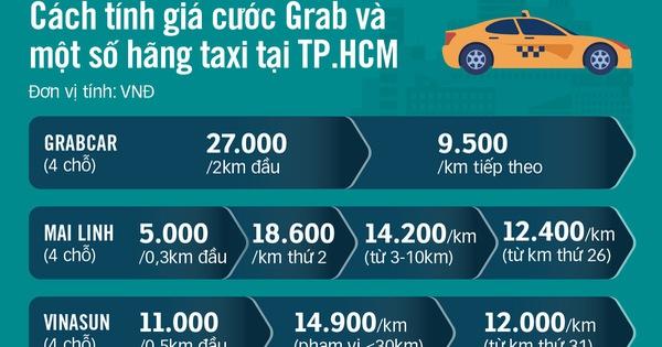 Đi GrabCar đắt hơn taxi