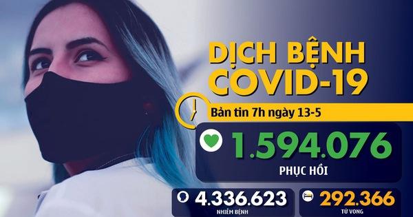 Dịch COVID-19 ngày 13-5: Toàn cầu hơn 4,3 triệu ca nhiễm, Việt Nam 87% bệnh nhân đã khỏi